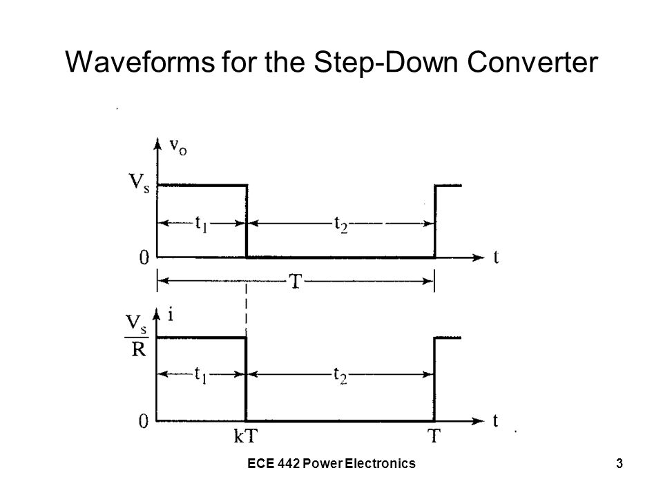 Waveforms for the Step-Down Converter