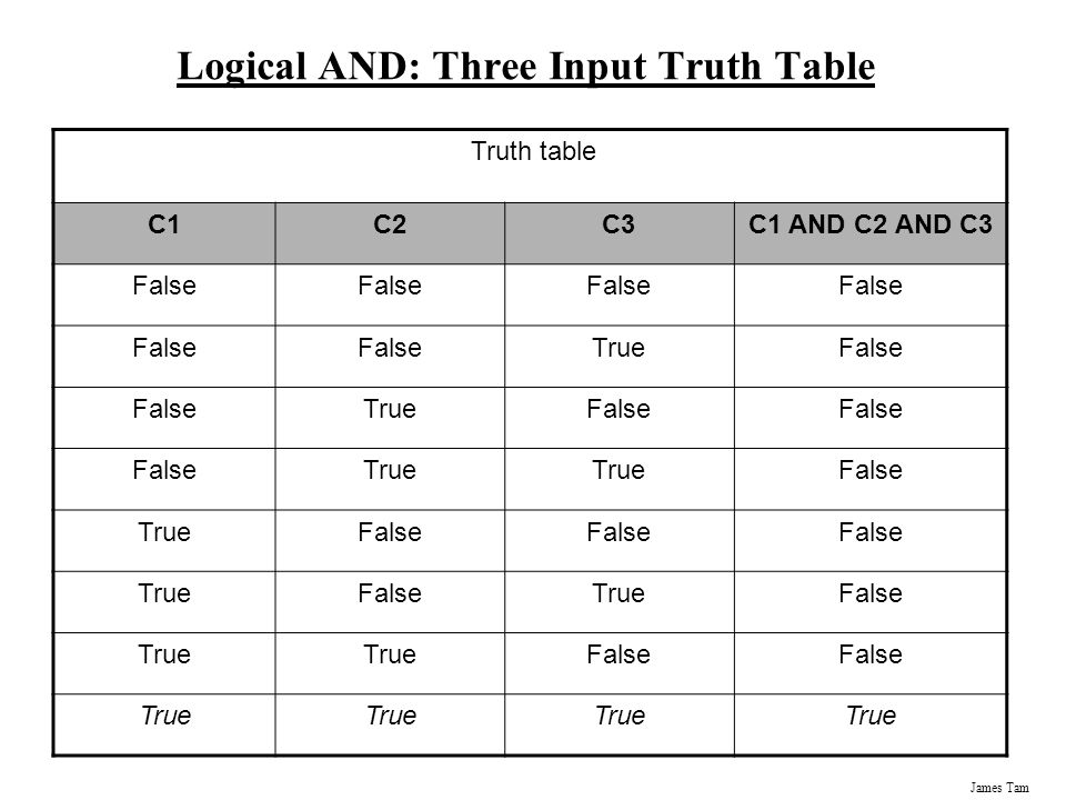 Logical AND: Three Input Truth Table