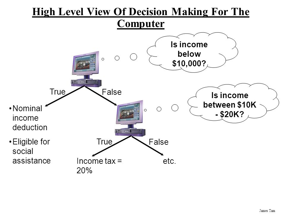 High Level View Of Decision Making For The Computer