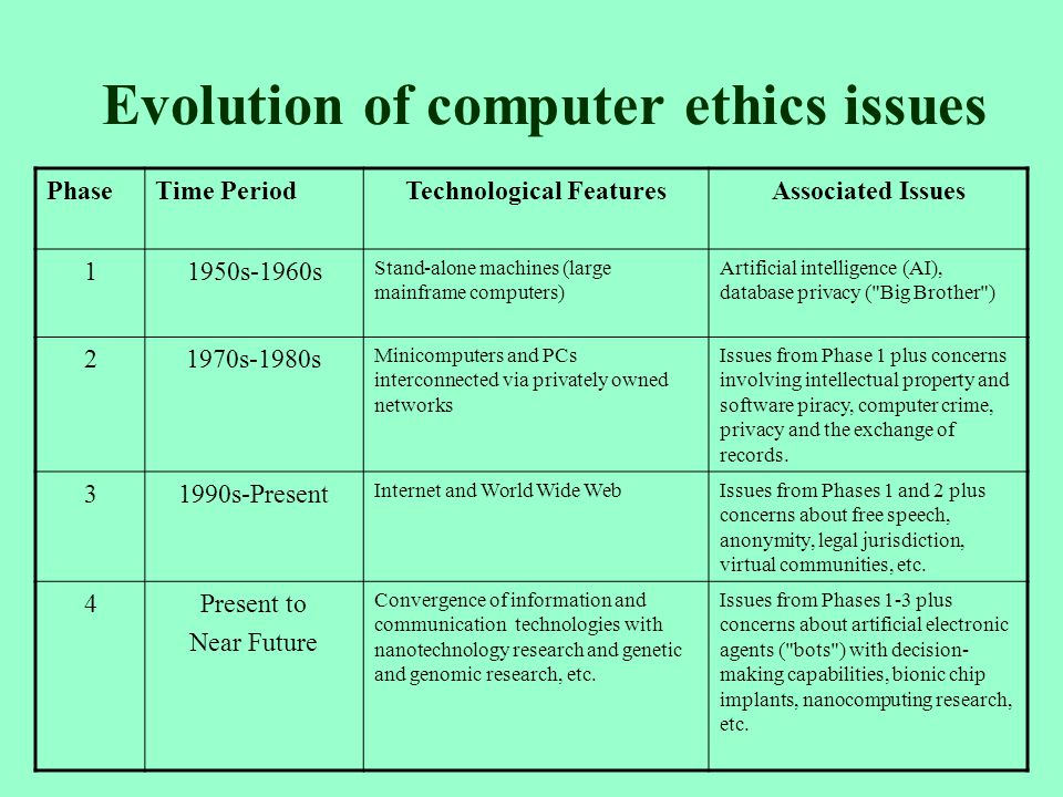 ethical issues with artificial intelligence essay Xtended essay rss feeds resources blogging  artificial intelligence and expert  tasks social and ethical issues responsibility for the performance of an.