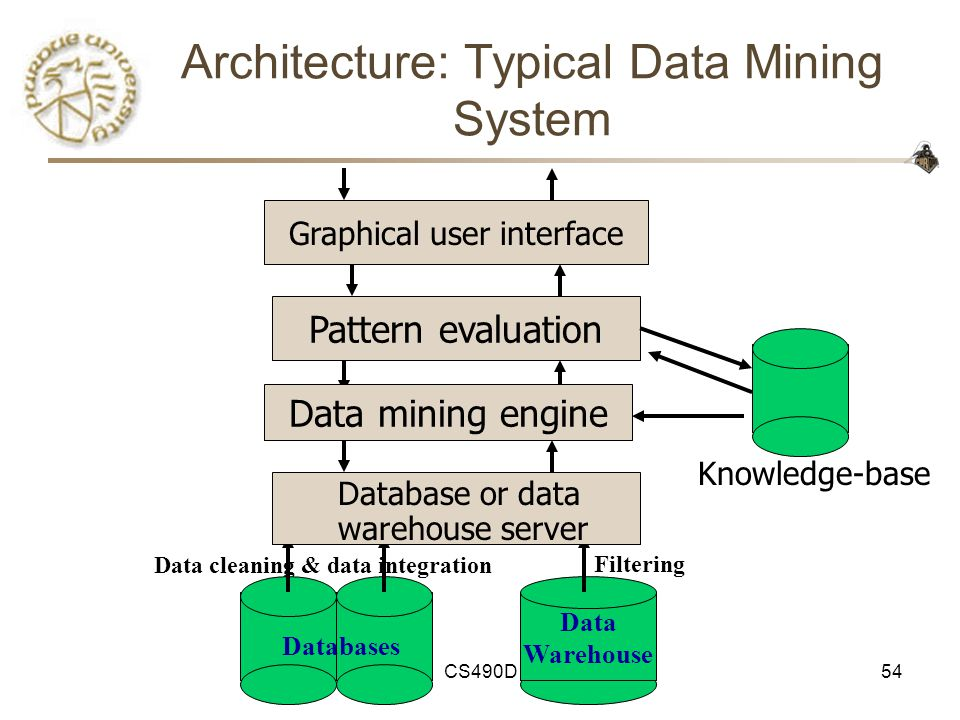 a knowledge based data mining system for A system for mining knowledge in large relational a data mining system has been developed based on our studies of data mining.