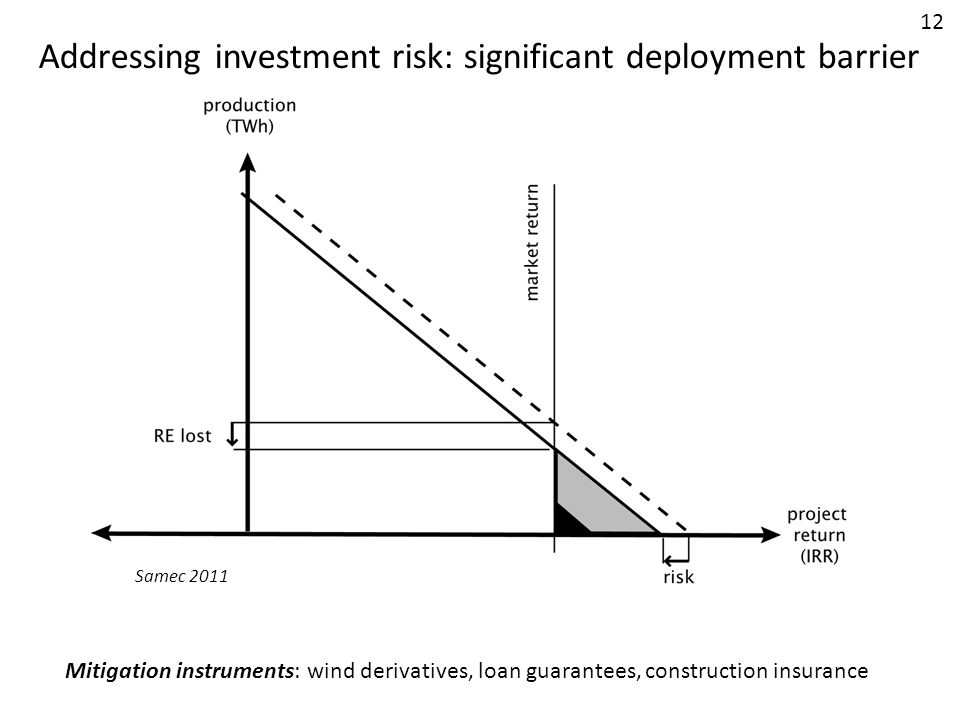 Addressing investment risk: significant deployment barrier
