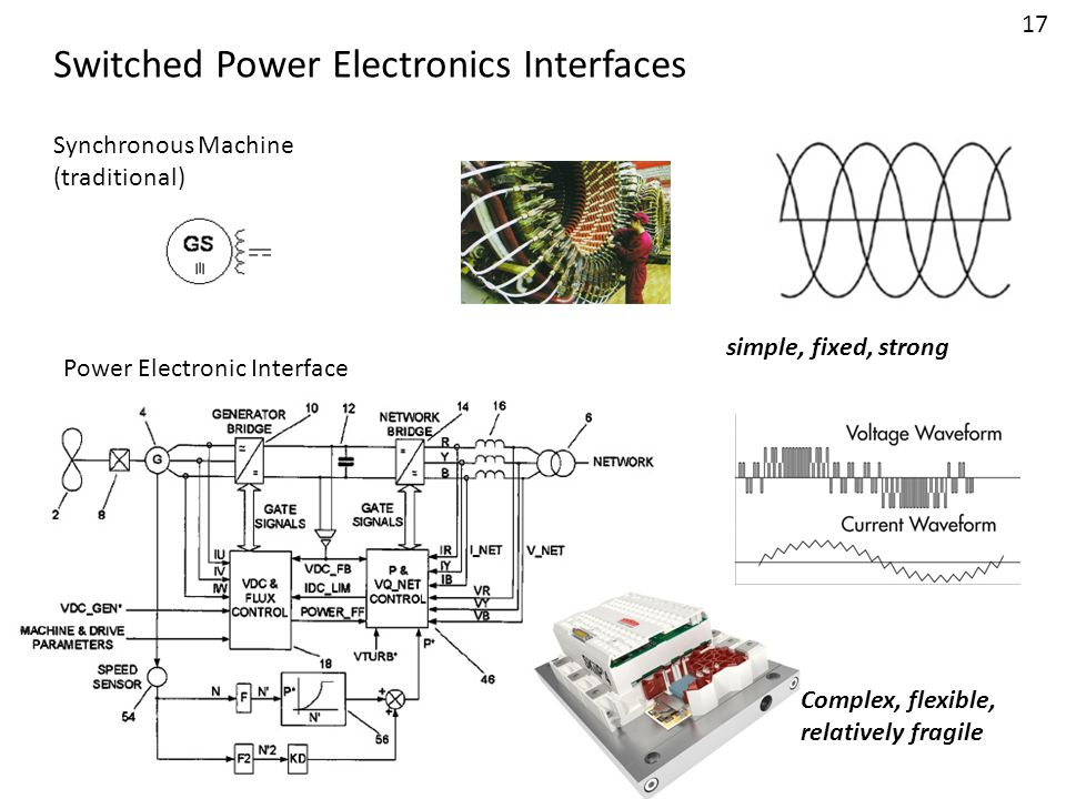 Switched Power Electronics Interfaces