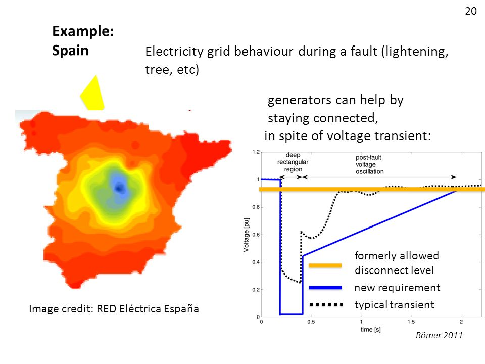 20 Example: Spain. Electricity grid behaviour during a fault (lightening, tree, etc) generators can help by.