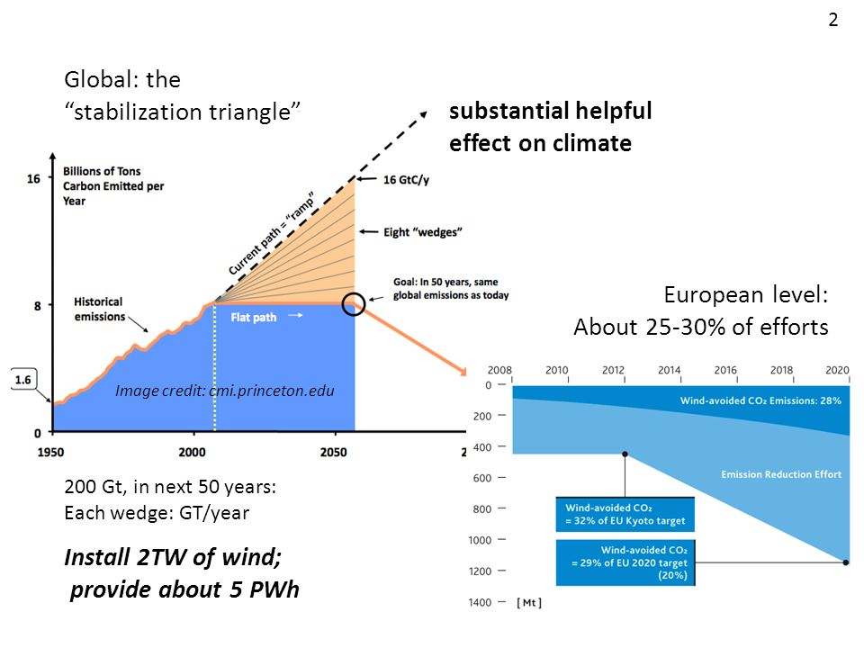stabilization triangle substantial helpful effect on climate