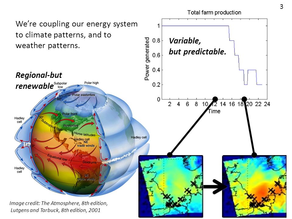 We're coupling our energy system to climate patterns, and to