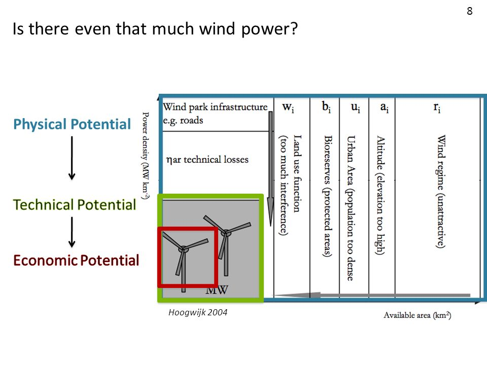 Is there even that much wind power