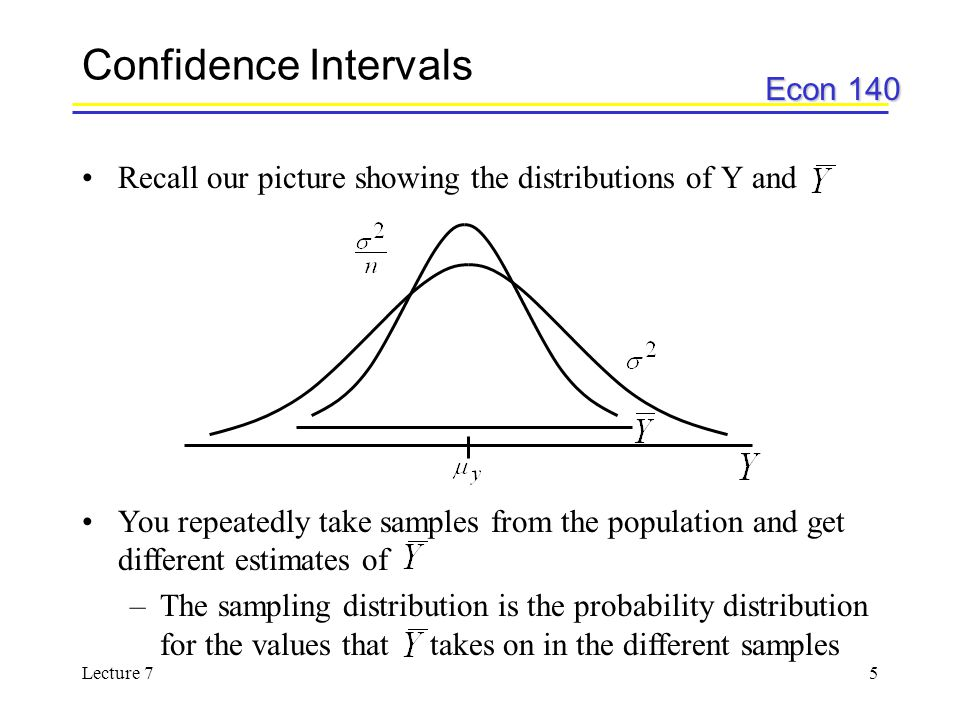 Confidence Intervals Recall our picture showing the distributions of Y and.