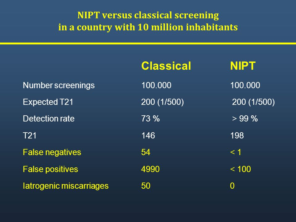 NIPT versus classical screening in a country with 10 million inhabitants