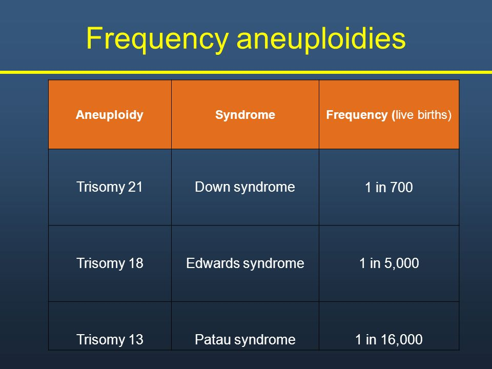 Frequency aneuploidies