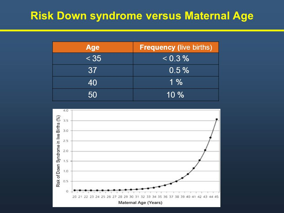 Risk Down syndrome versus Maternal Age
