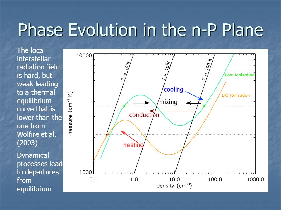 Phase Evolution in the n-P Plane