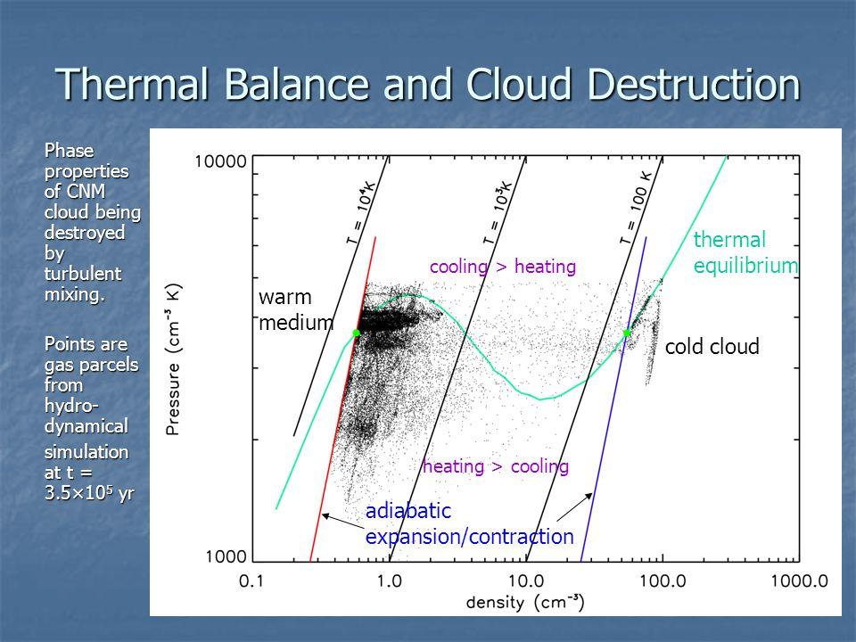 Thermal Balance and Cloud Destruction