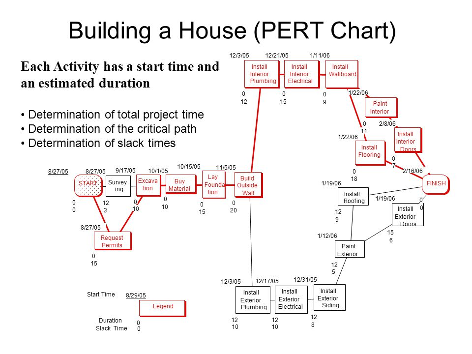 Critical Path Chart For Building A House Project