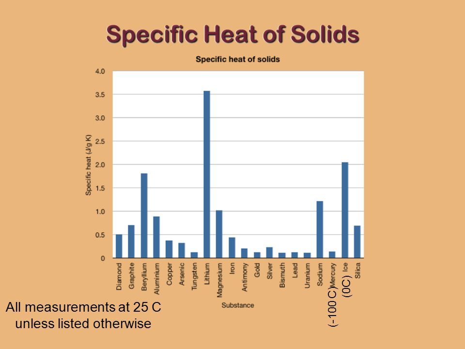 specific heat of solids Specific heat capacity of solid waste, , can be ob- tained from as described in  section iv composting temperatures vary widely from ambi- ent air temperature  to.