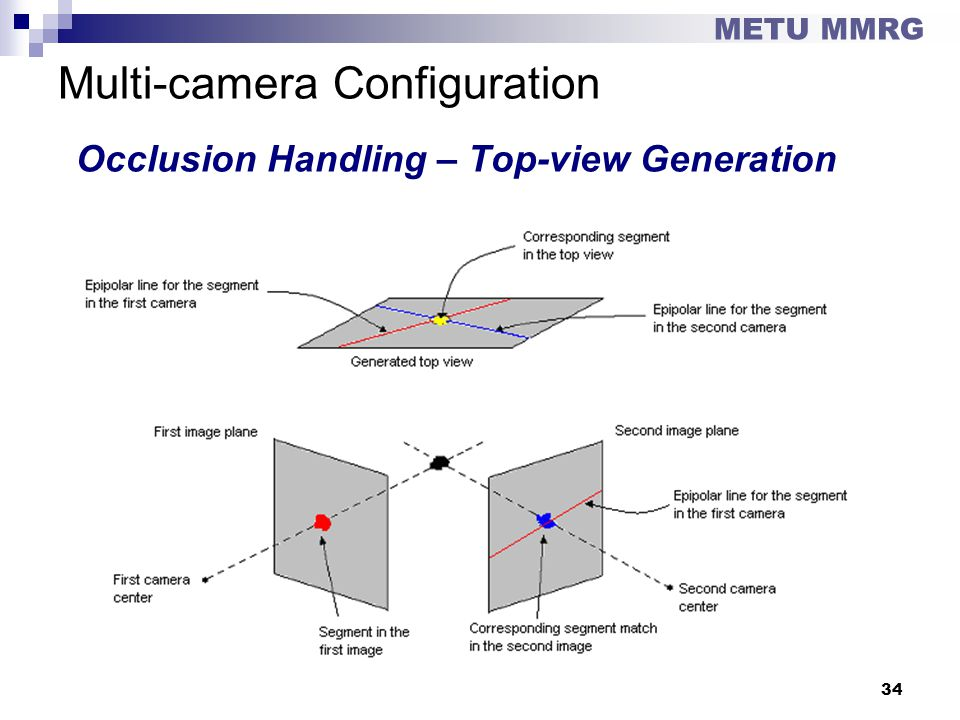 Multi-camera Configuration Occlusion Handling – Top-view Generation