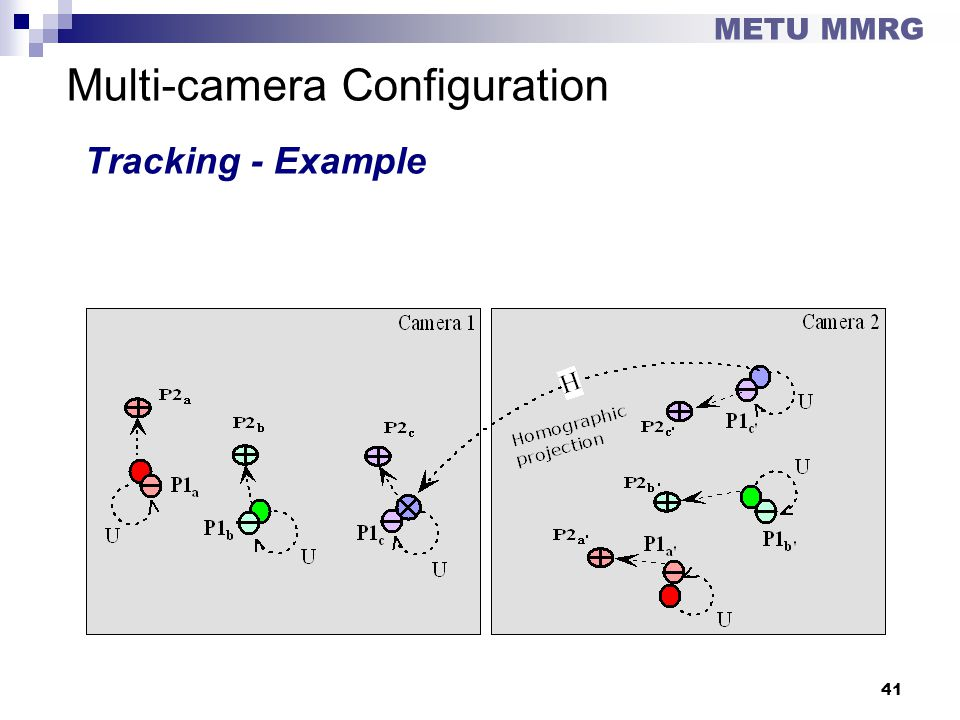Multi-camera Configuration Tracking - Example