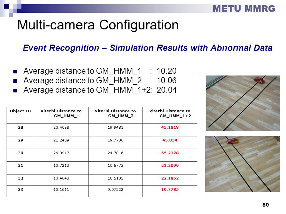 Multi-camera Configuration Event Recognition – Simulation Results with Abnormal Data