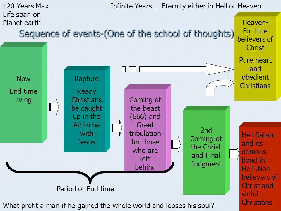 Sequence of events-(One of the school of thoughts)
