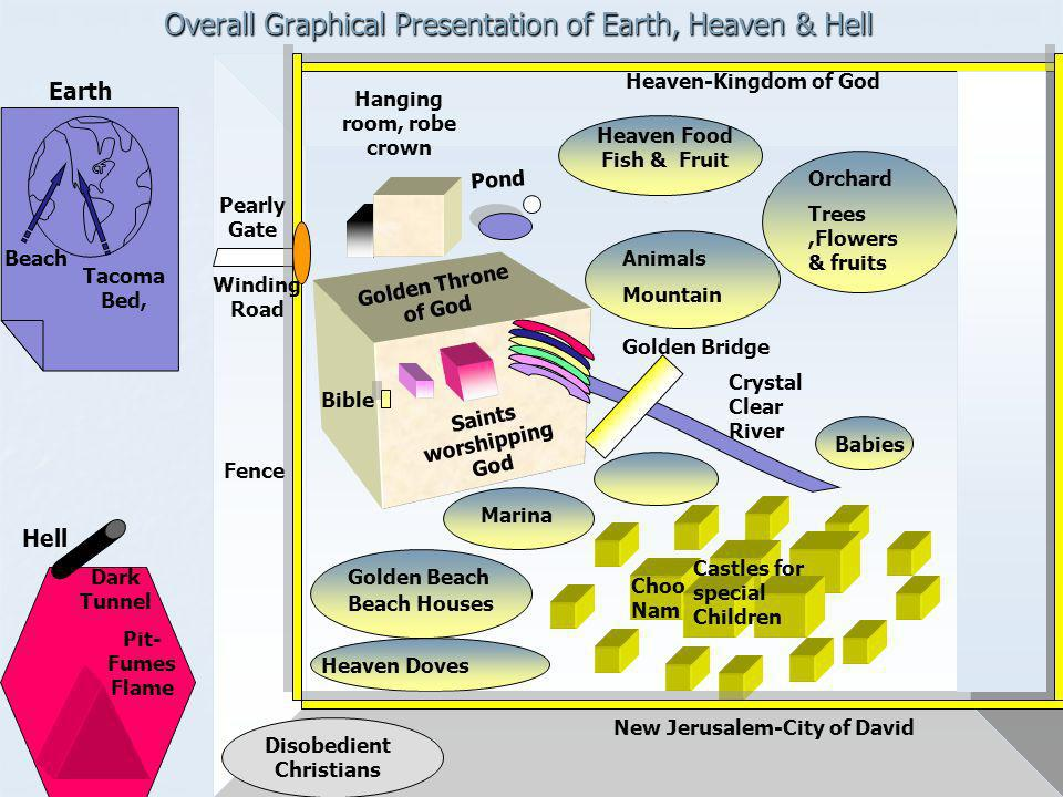 Overall Graphical Presentation of Earth, Heaven & Hell