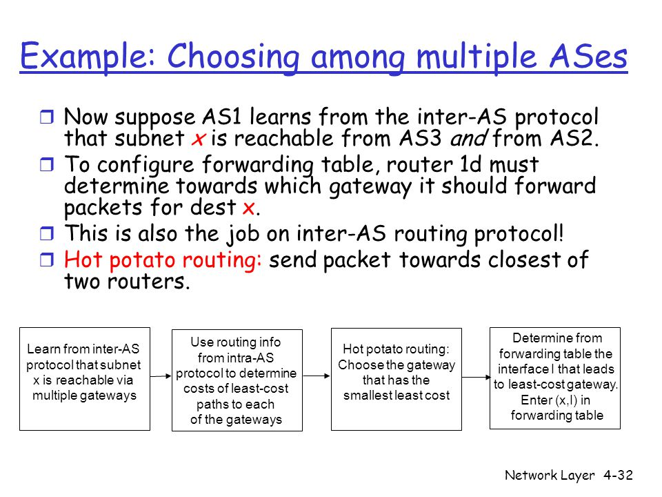 routing and router 1d learns Csci-1680 network layer: inter-domain routing  • now suppose as1 learns from the inter-as protocol  router 1d must.