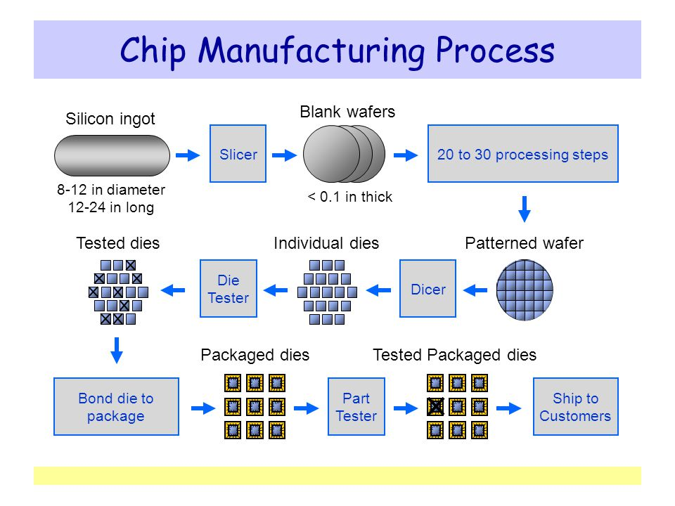 Chip Manufacturing Process Ppt Video Online Download