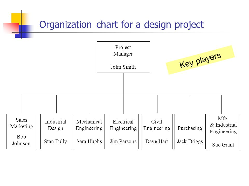 Mechanical Engineering Org Chart : Projects teamwork and ethics ppt video online download