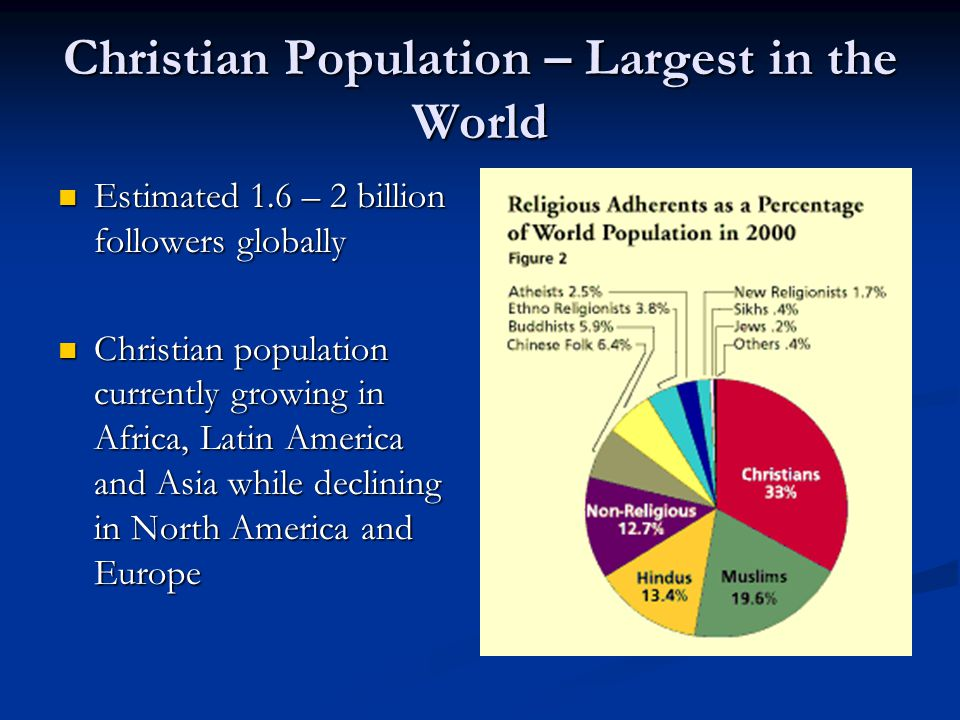 Christianity An Overview Ppt Video Online Download - What percentage of the world is christian