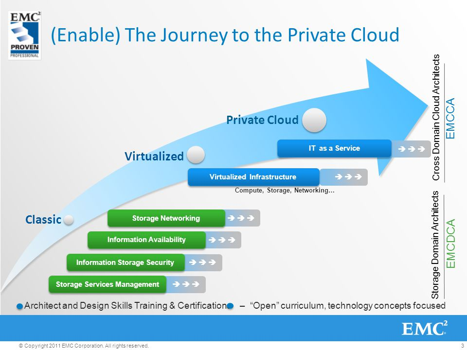 (Enable) The Journey To The Private Cloud