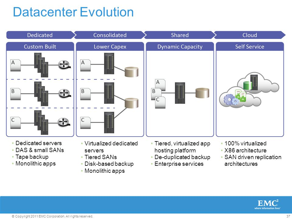Virtual Data Center And Cloud Architecture