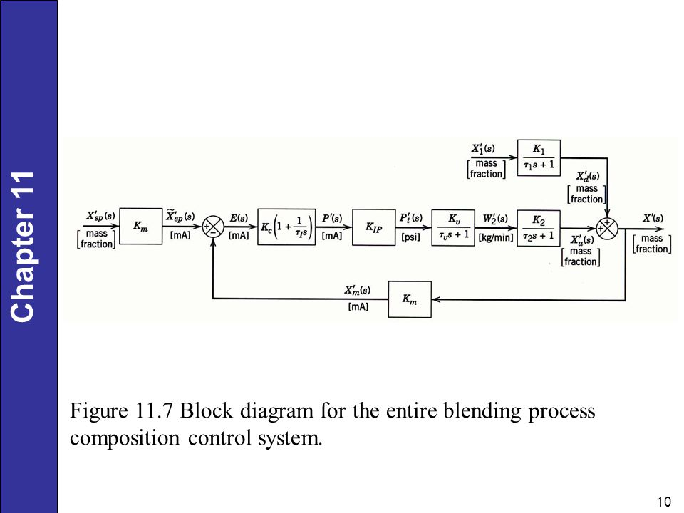 Figure 11.7 Block diagram for the entire blending process composition control system.