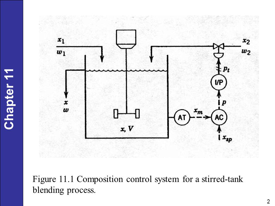 Figure 11.1 Composition control system for a stirred-tank blending process.