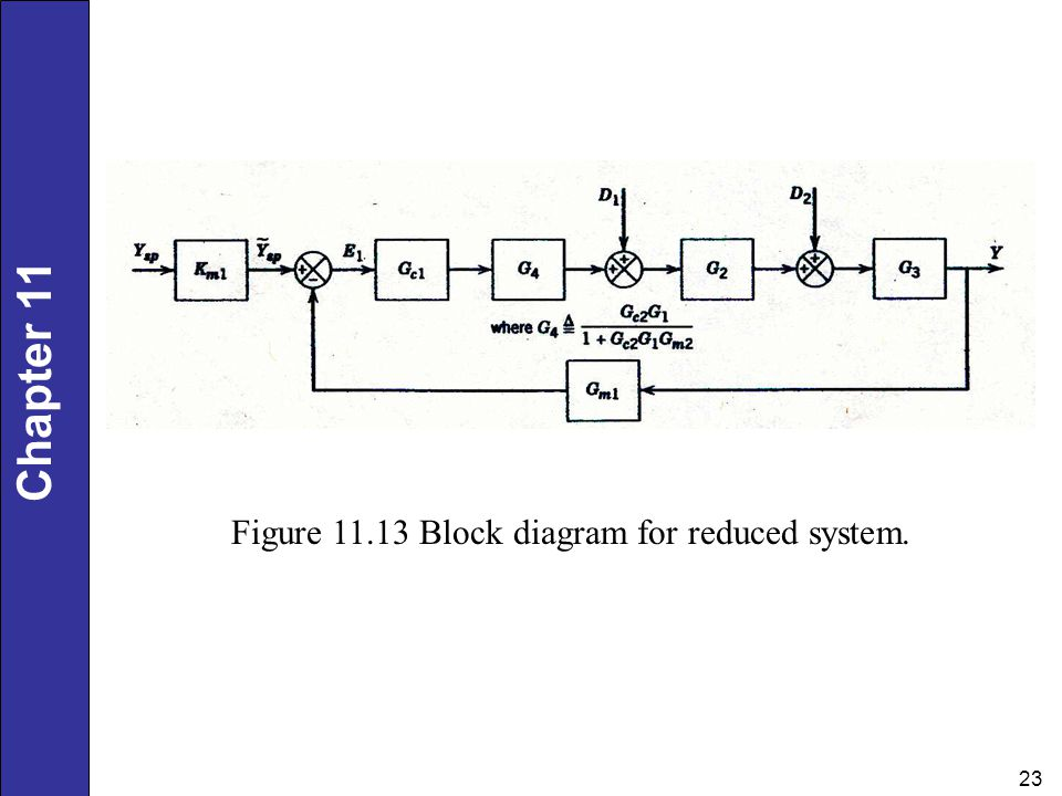 Figure Block diagram for reduced system.