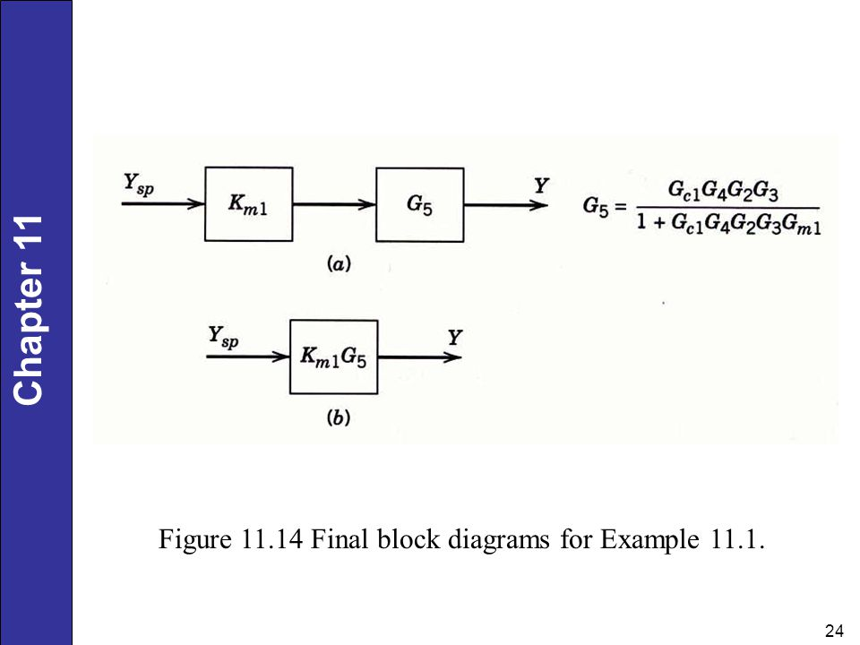 Figure Final block diagrams for Example 11.1.