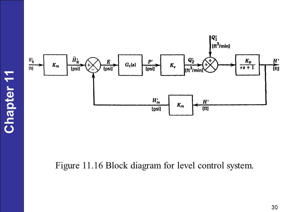 Figure Block diagram for level control system.