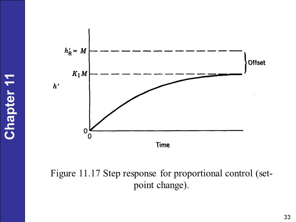 Figure Step response for proportional control (set-point change).