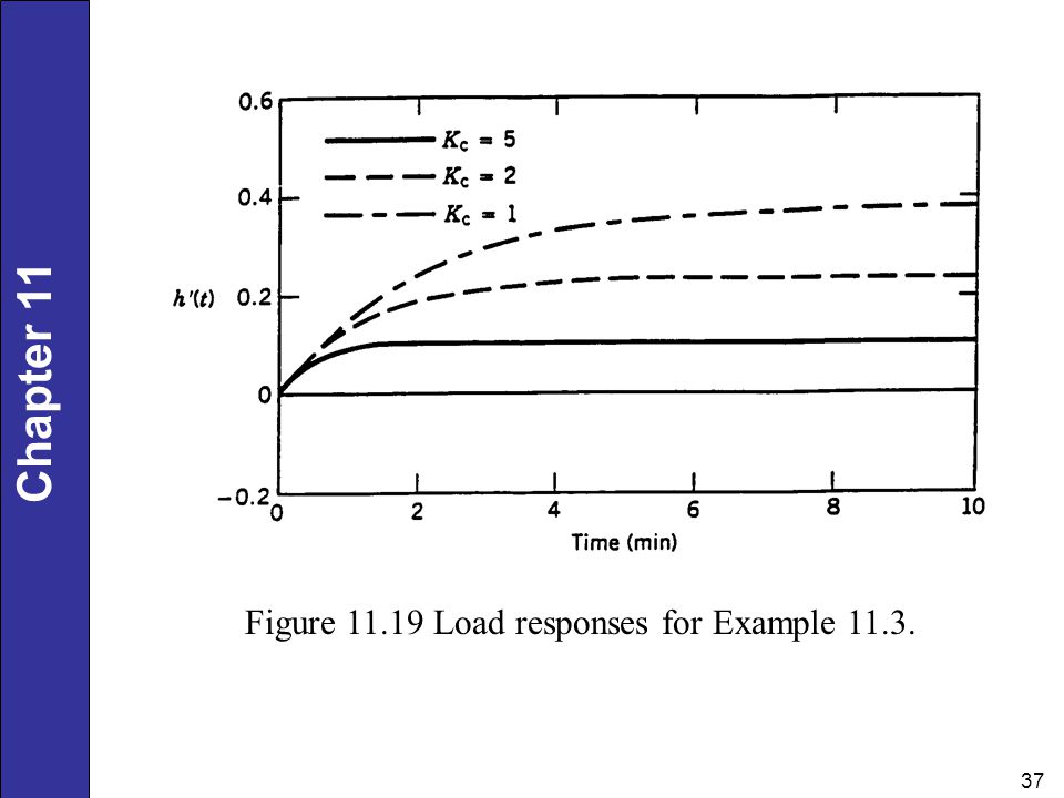 Figure Load responses for Example 11.3.