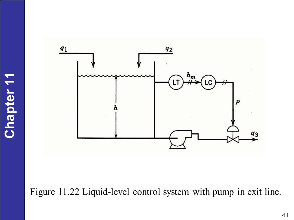 Figure Liquid-level control system with pump in exit line.