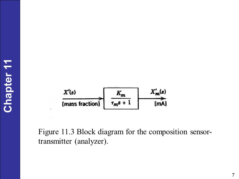 Figure 11.3 Block diagram for the composition sensor-transmitter (analyzer).