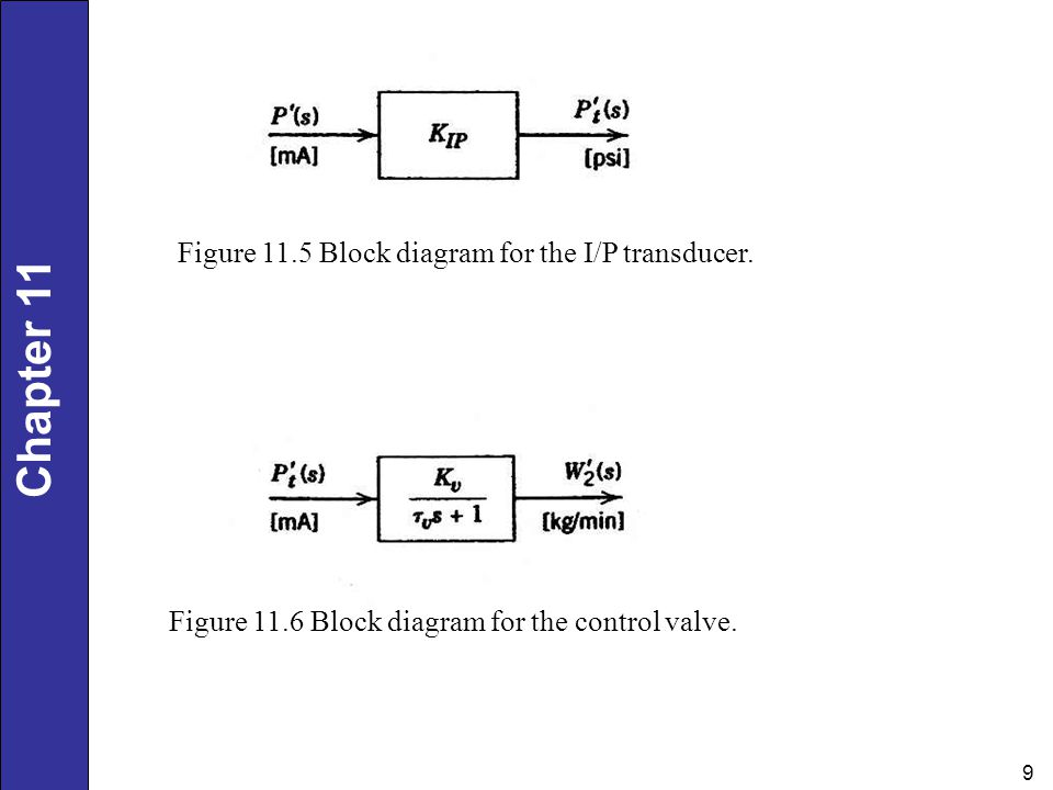Figure 11.5 Block diagram for the I/P transducer.