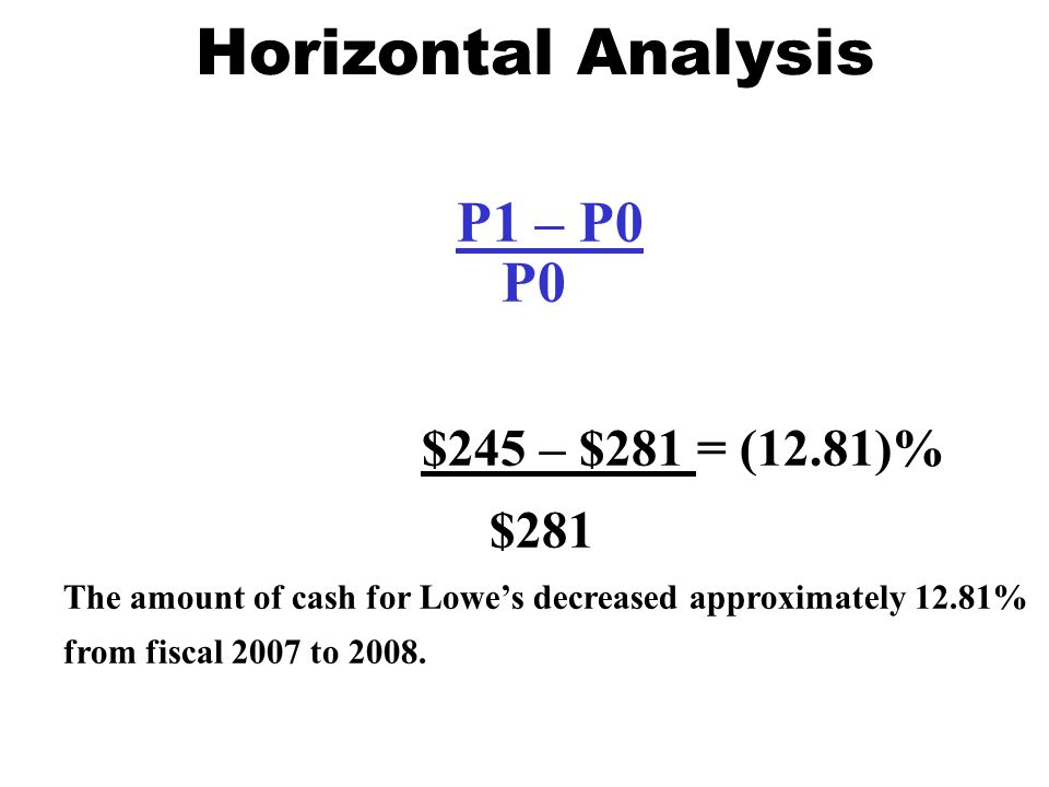 Horizontal Analysis P1 – P0 P0 $281 $245 – $281 = (12.81)%