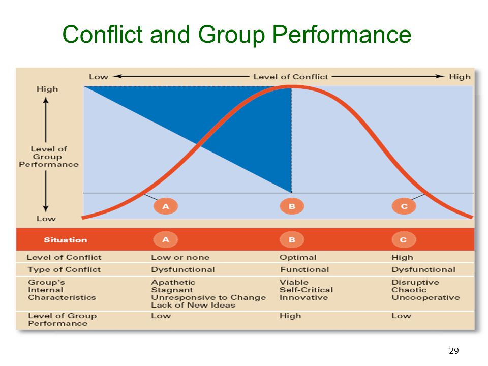 group performance Theory and research on small group performance and decision making is  reviewed recent trends in group performance research have found that process .