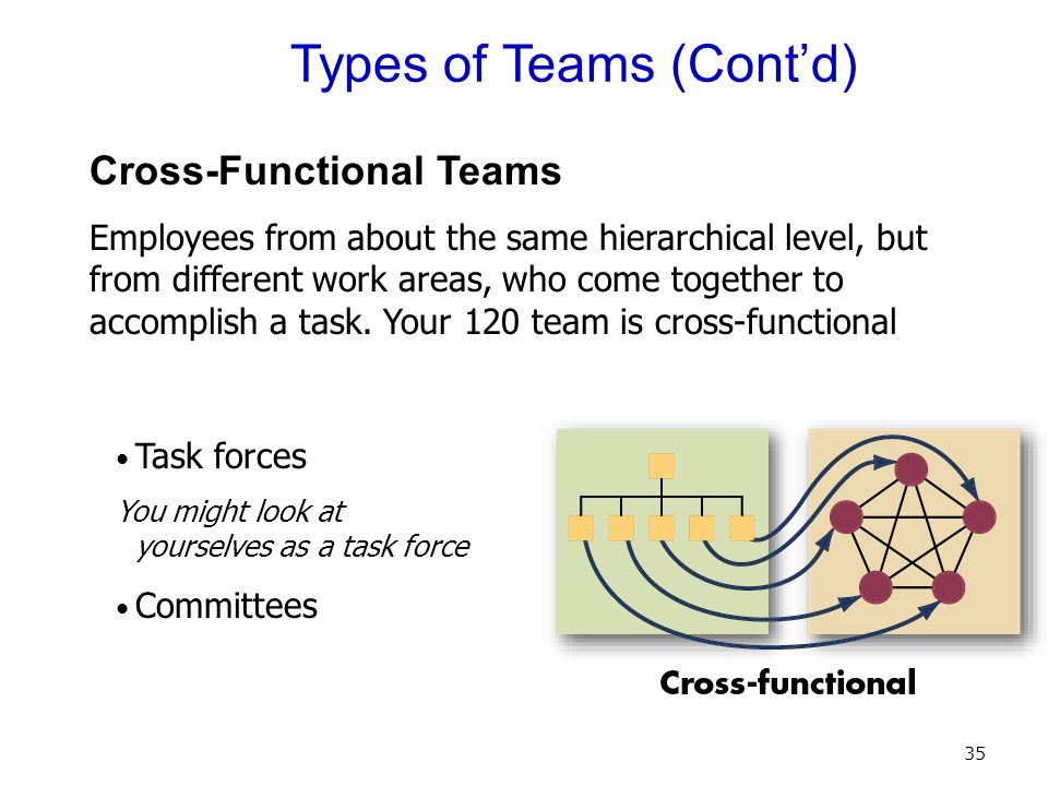 Cross function task force