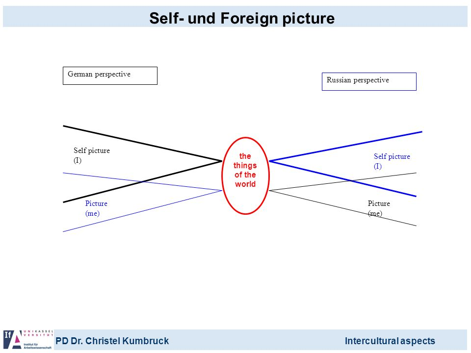 Self- und Foreign picture