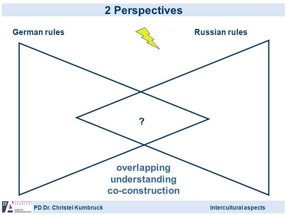 2 Perspectives overlapping understanding co-construction