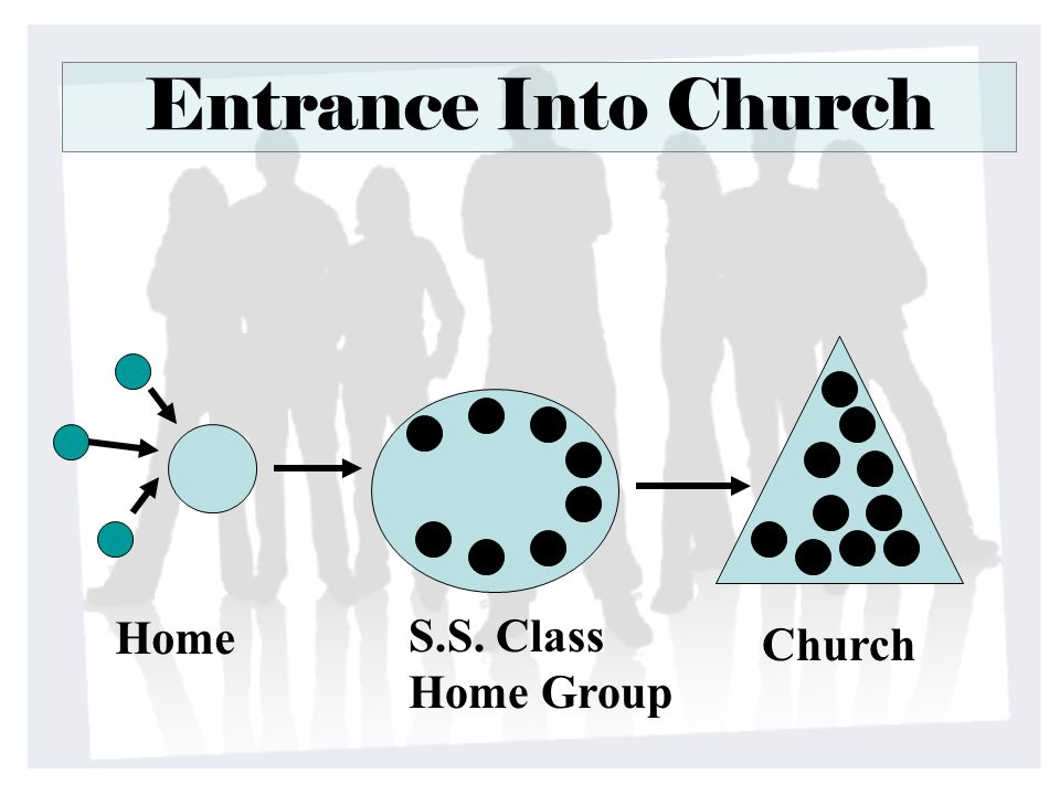 Entrance Into Church Home S.S. Class Home Group Church