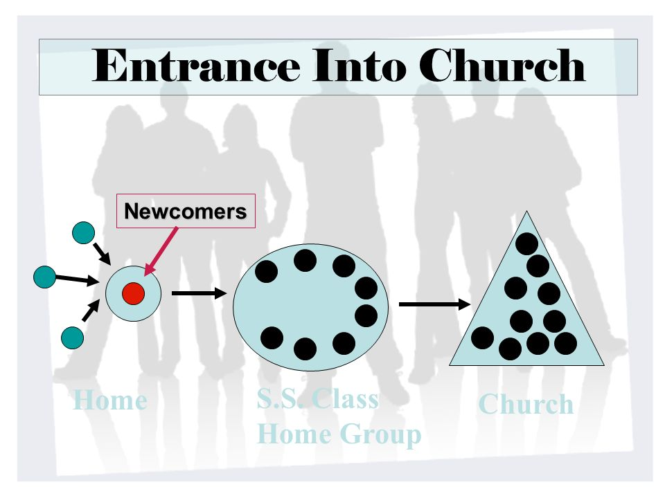 Entrance Into Church Newcomers Home S.S. Class Home Group Church