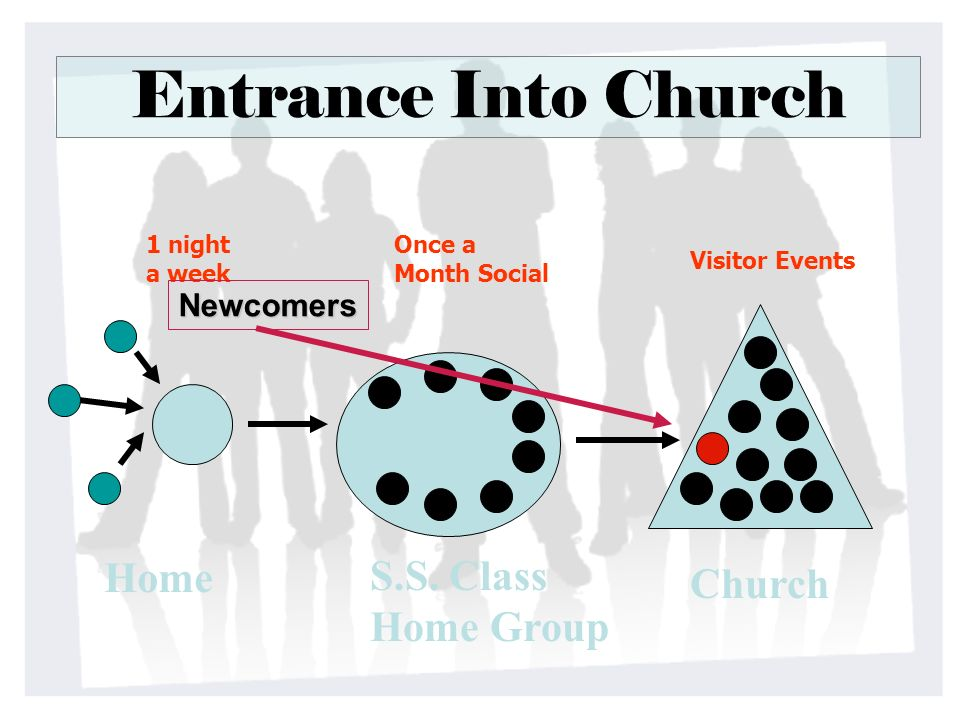 Entrance Into Church Home S.S. Class Church Home Group Newcomers
