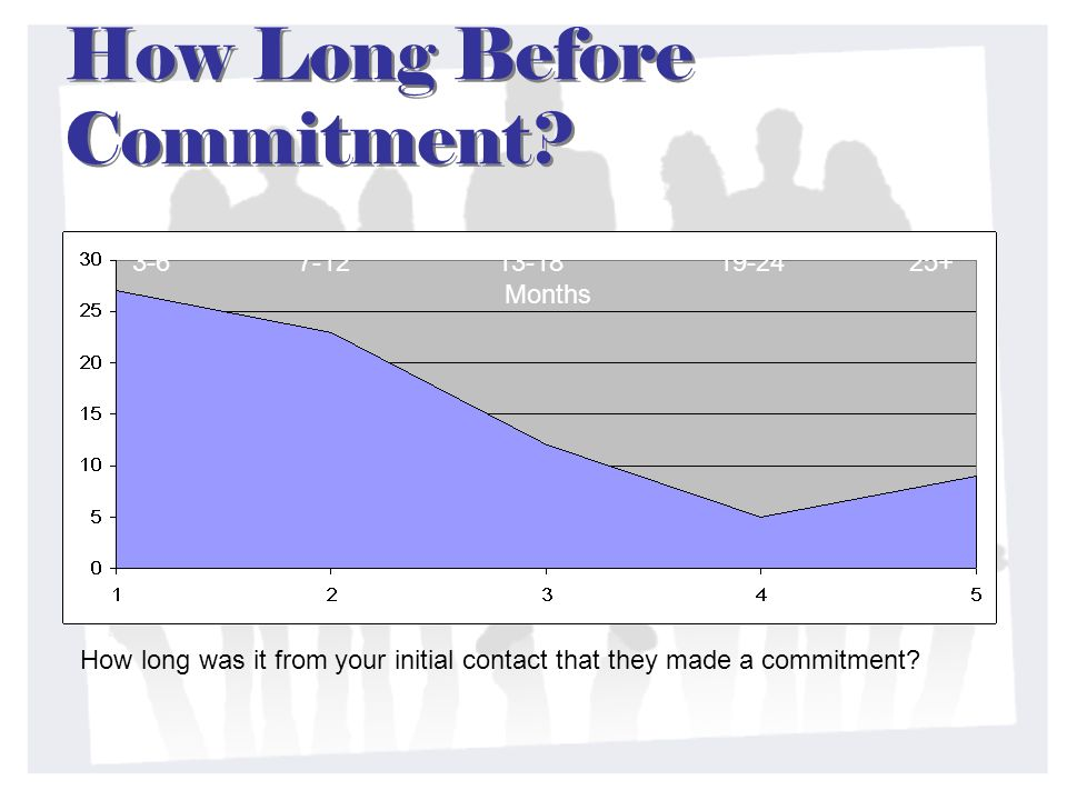 How Long Before Commitment