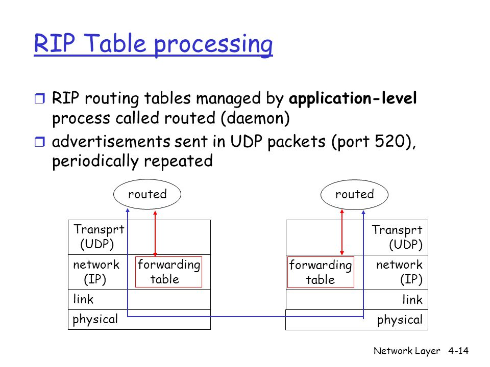 RIP Table processing RIP routing tables managed by application-level process called routed (daemon)